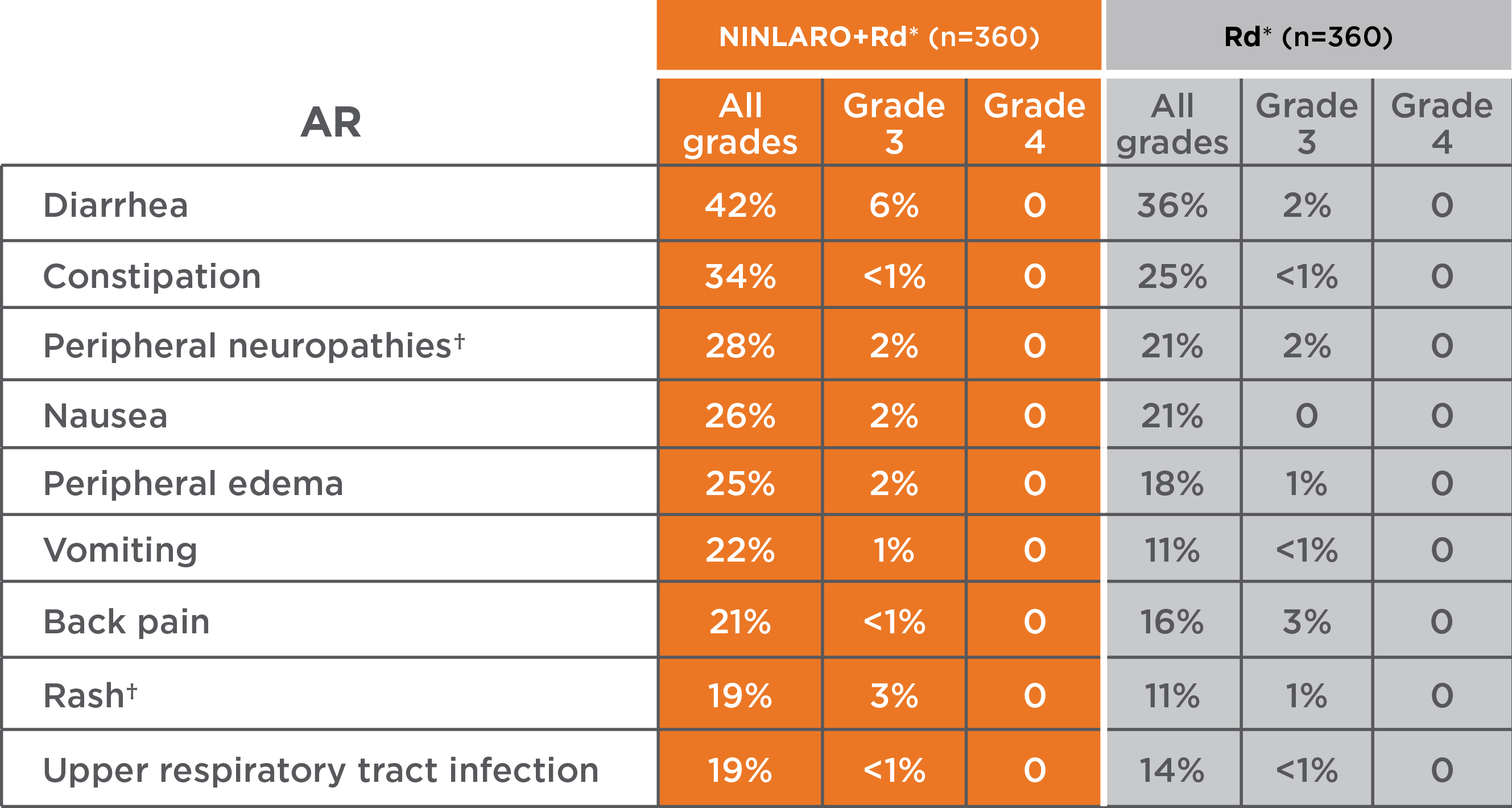 Nonhematologic adverse events: NINLARO® (ixazomib) vs. placebo